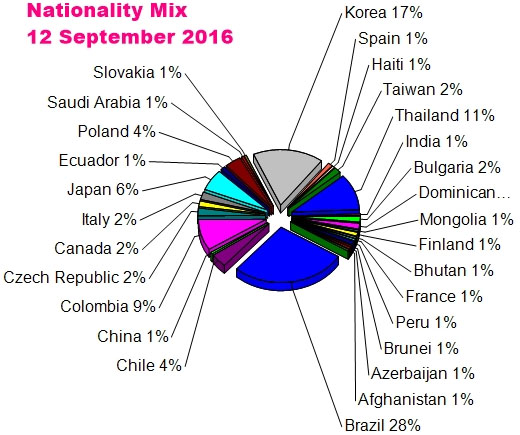 CTIC Nationality mix2016 september