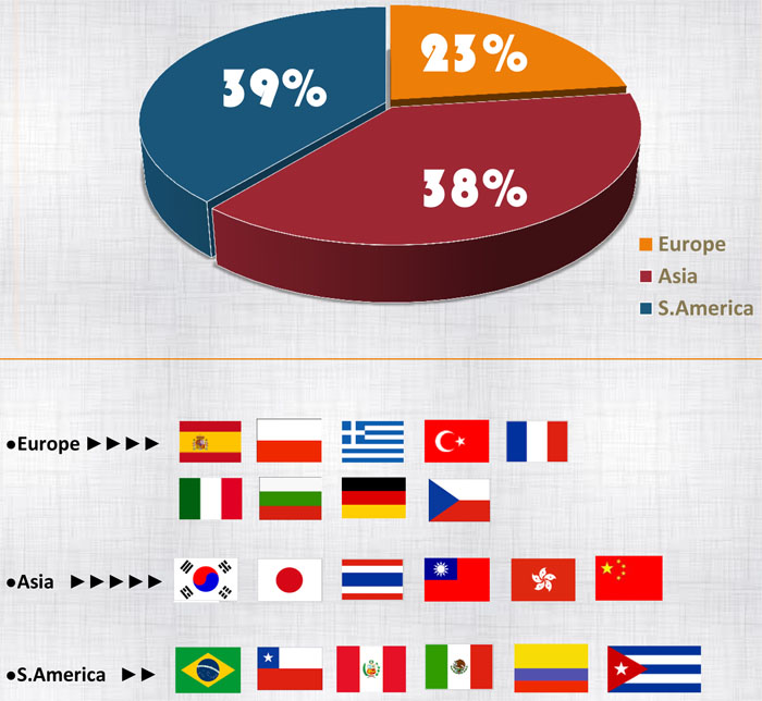 INUS Nationality Mix_ 12 SEP 2016