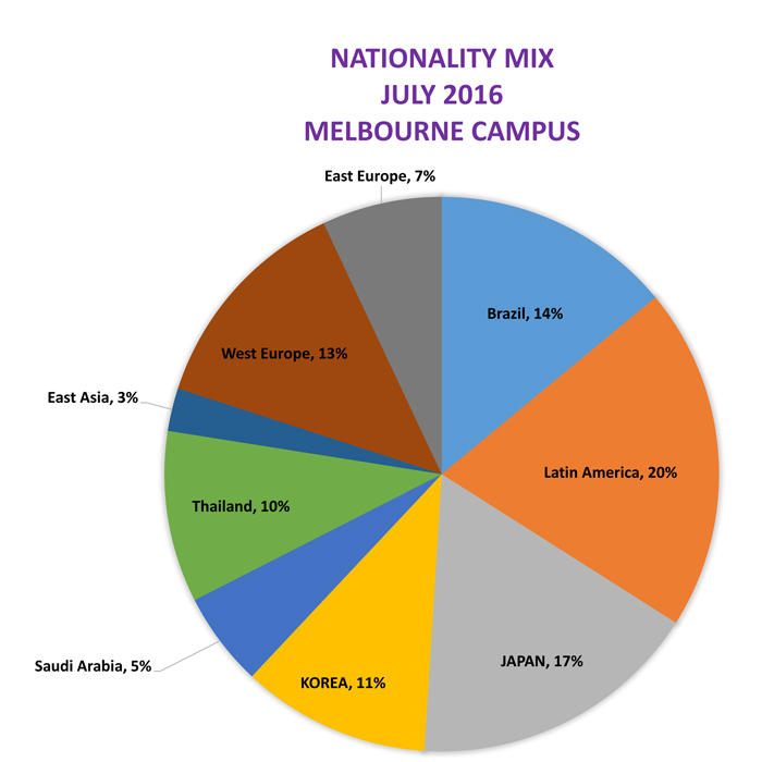 nationalitymix-201607-melbourne copy